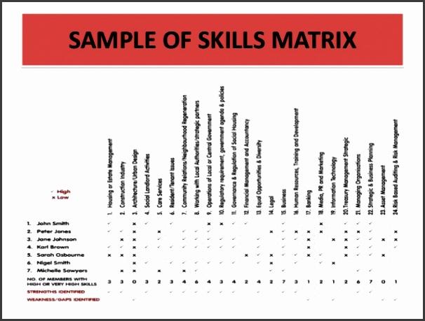 Training Needs Analysis Skills Auditing And Training Roi Presentatio