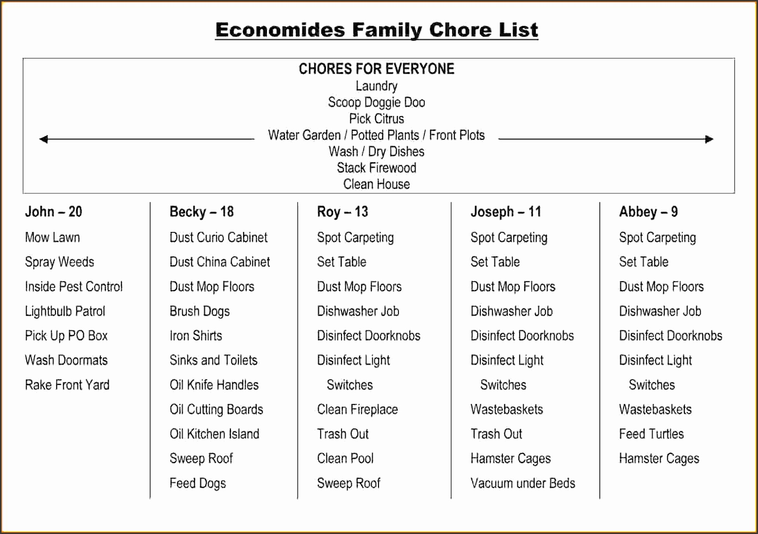 Household Chore Listonomides Family Chore List
