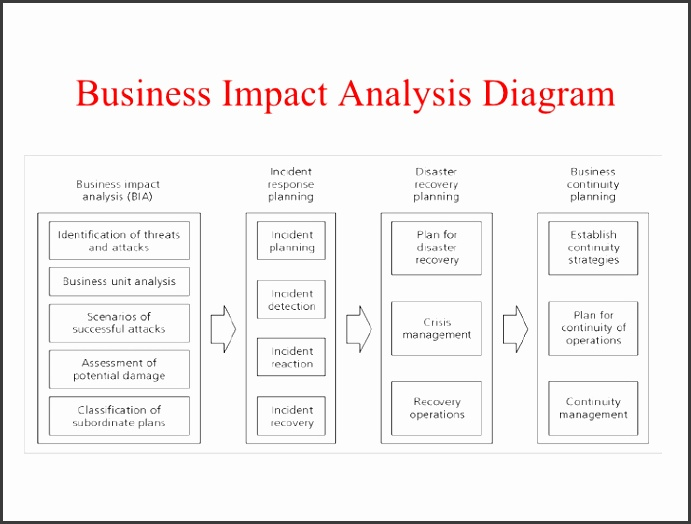 business impact analysis template business impact analysis