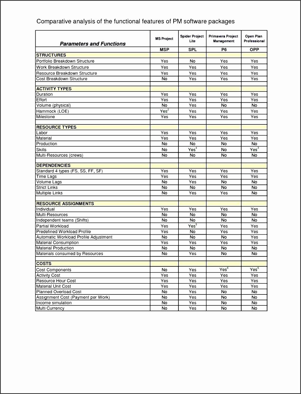 8 Impact assessment Template Excel - SampleTemplatess ...