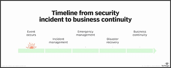 Benefits of having an incident response plan