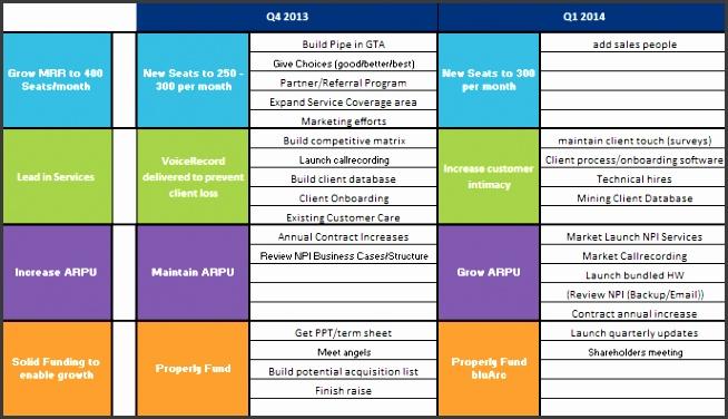 Strategic Plan Cascade StartPlan 2