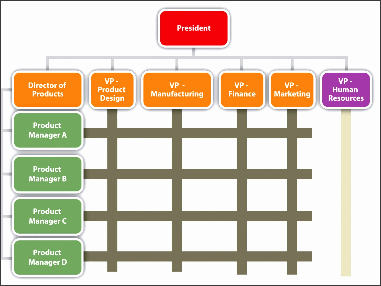 An org chart that runs both horizontally and vertically The president is at the top