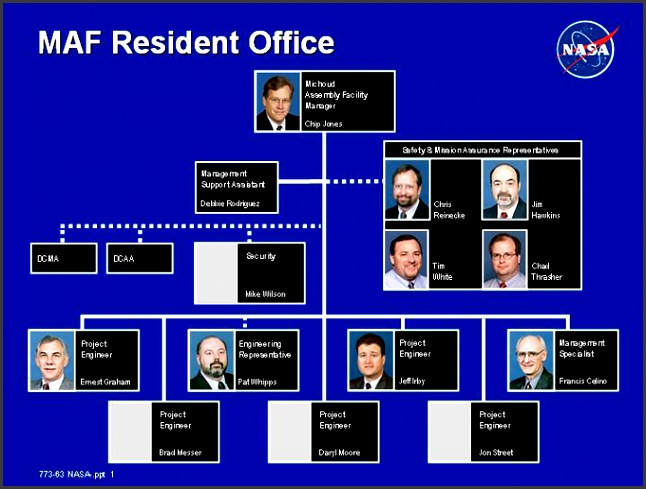 MAF Resident fice Organizational Chart