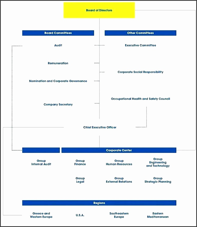 organizational chart excel template pany organizational chart team based organizational chart template organisation chart template free