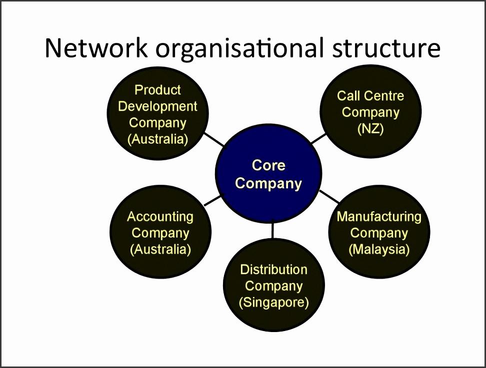 Network organisational structure