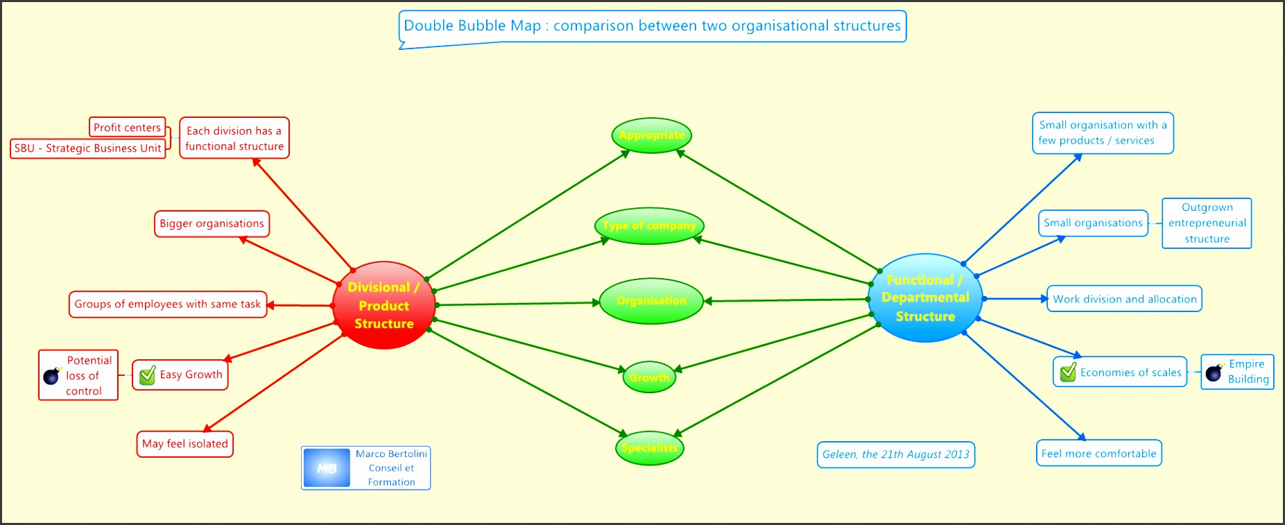 Double Bubble Map with XMind how to pare two organisational structures