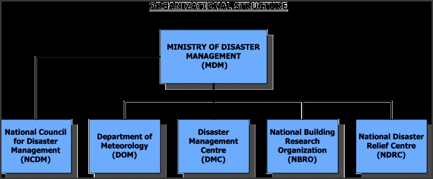 on the image to view plete Organization Structure of the Ministry
