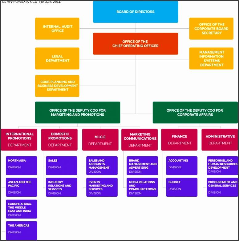 TPB ORG CHART