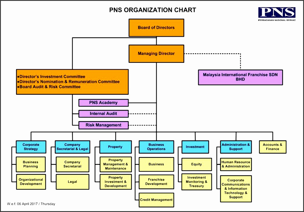 Organization Chart 2017