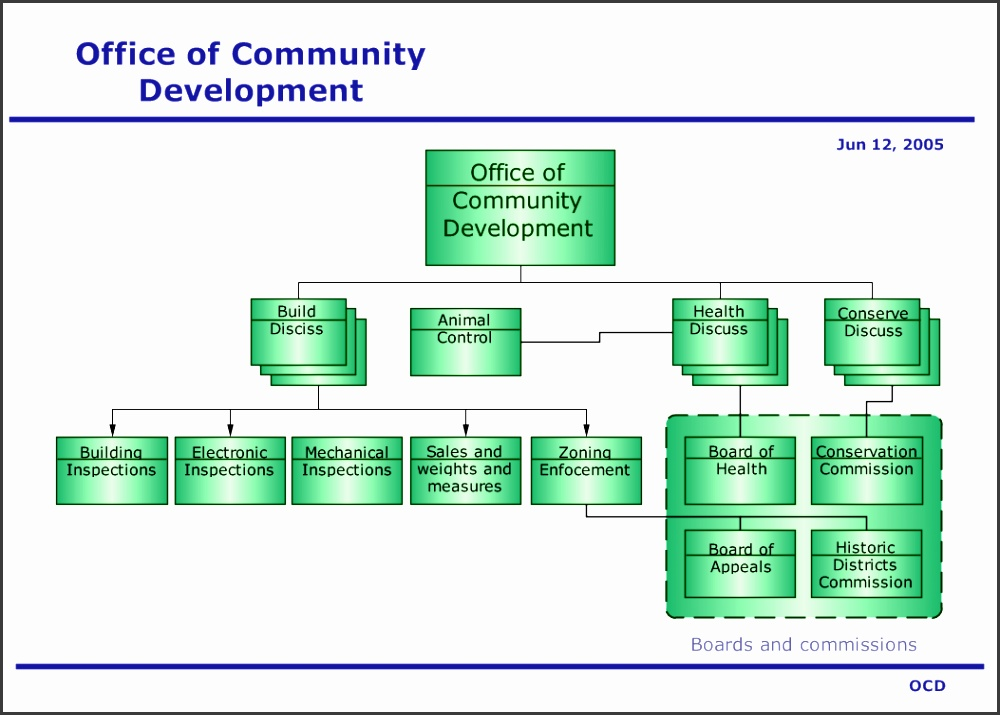 "Folk Org Chart Drawing Software """