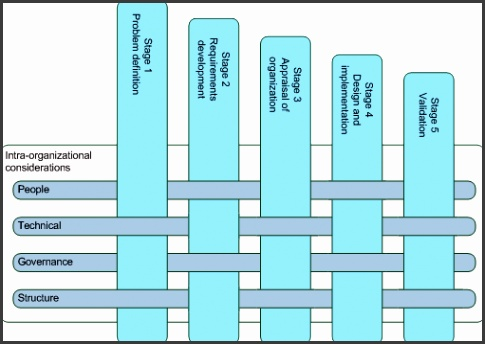 Organizational design process