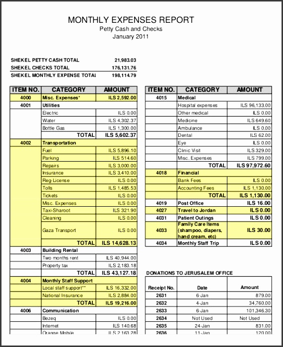 Personal Expense Report