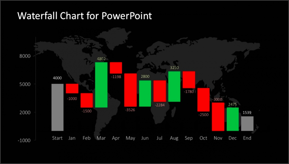 PPT Template Waterfall Chart