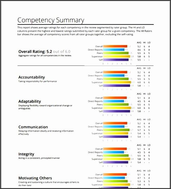 Confidential 14 Talent Assessment Process 360