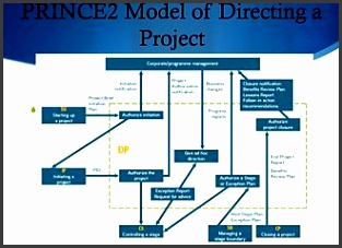 Project Initiation Documentation in terms of PRINCE2edit
