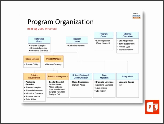 Check out this new Program Organization Chart template at u