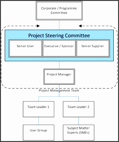 The following diagram illustrates the Corporate Programme mittee Project Steering mittee prising Senior User