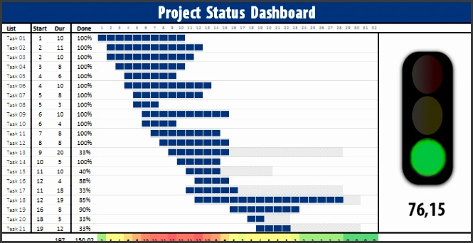 project status dashboard template free project status dashboard free excel project dashboard ideas