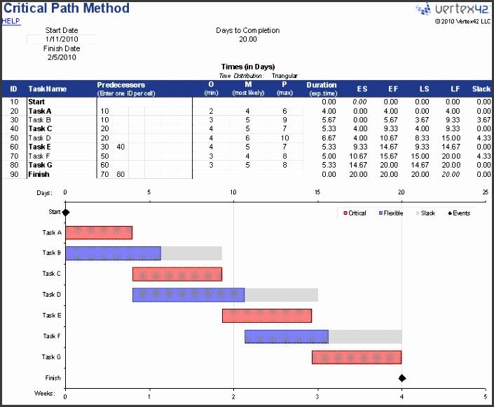 Critical Path Method Spreadsheet