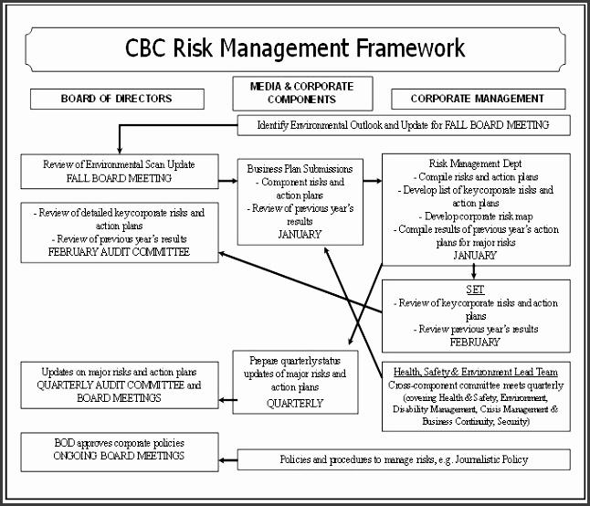 Schedule 1 – CBC Radio Canada s Risk Management Framework