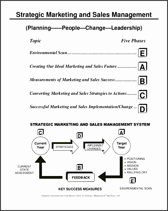 Sales Action Plan Template Powerpoint Sales Action Plan Template 21 Free Word Excel Pdf Format Templates