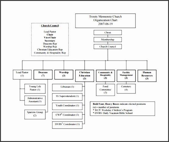 Church Organizational Chart Sample
