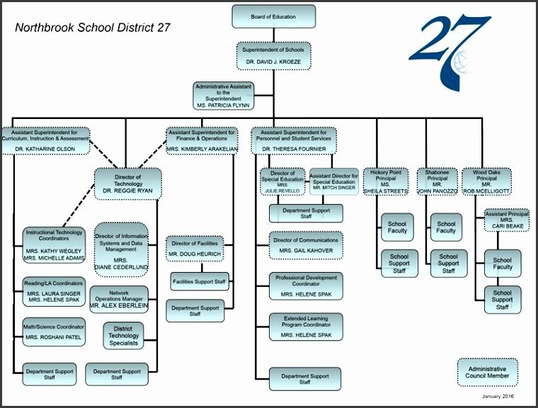 District Organizational Chart