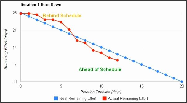 Burndown chart template xls project burndown chart template