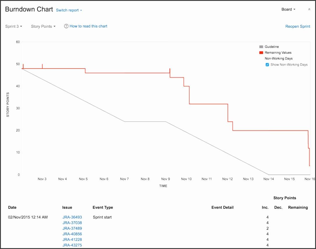 jsw burndown chart