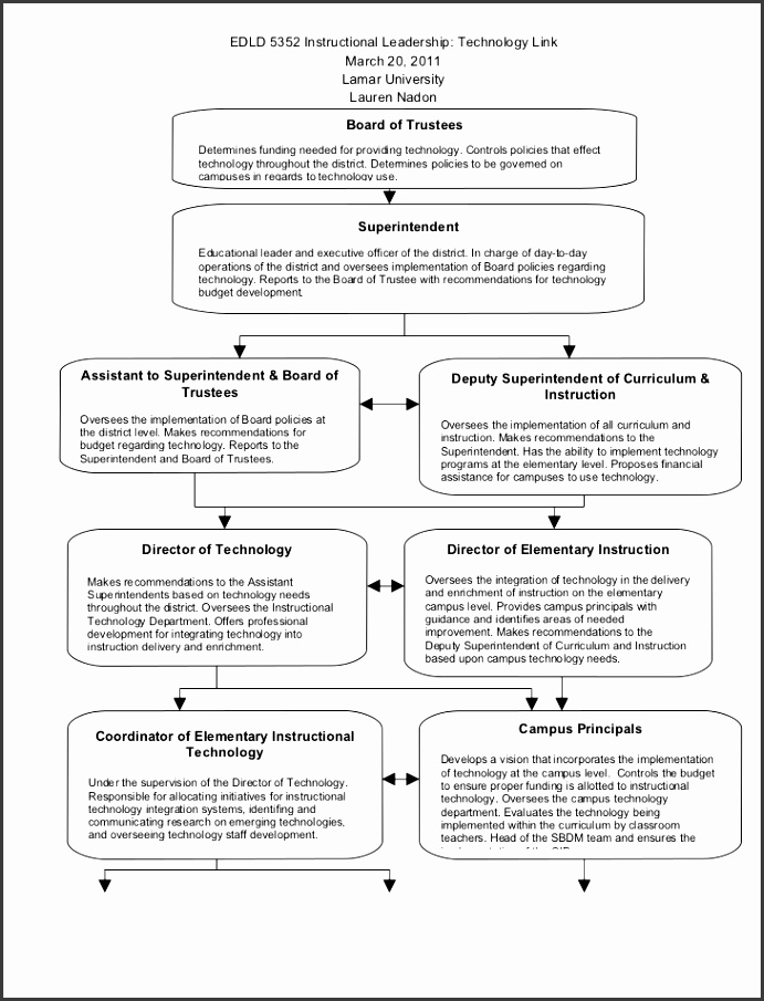 Professional Dev Professional Development Plan Template For Teachers
