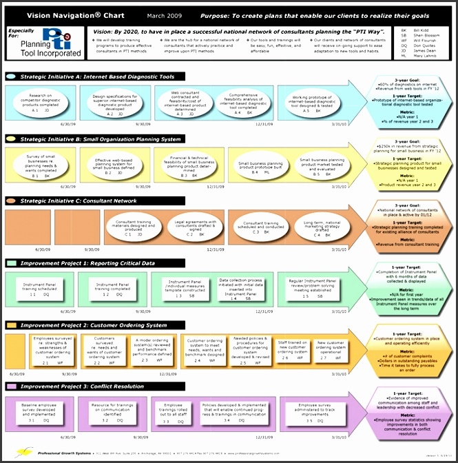 An Easy To Use Strategic Planning Template Strategic Planning Templates