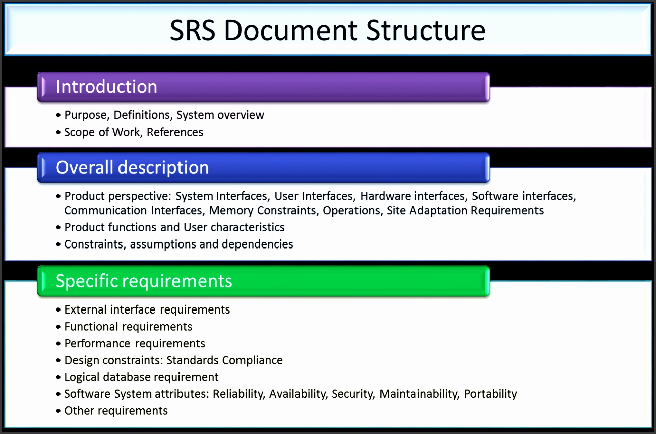 requirement analysis in software design tech talk