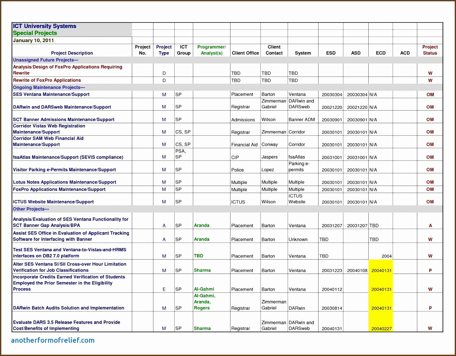 Weekly Progress Report Template Project Management Unique Project Management Report Template Excel and Project Plan Sample