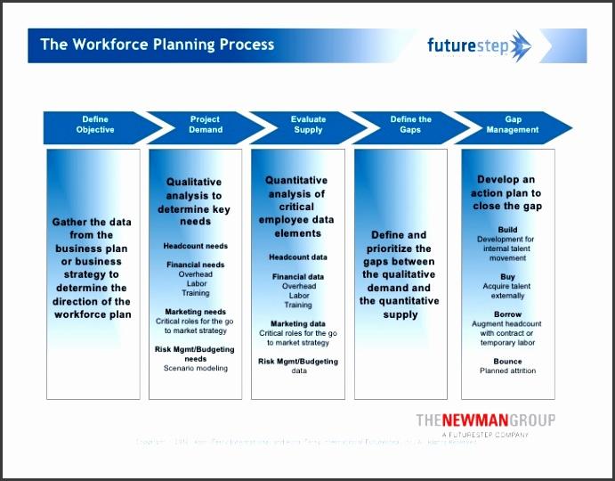 11 The Workforce Planning